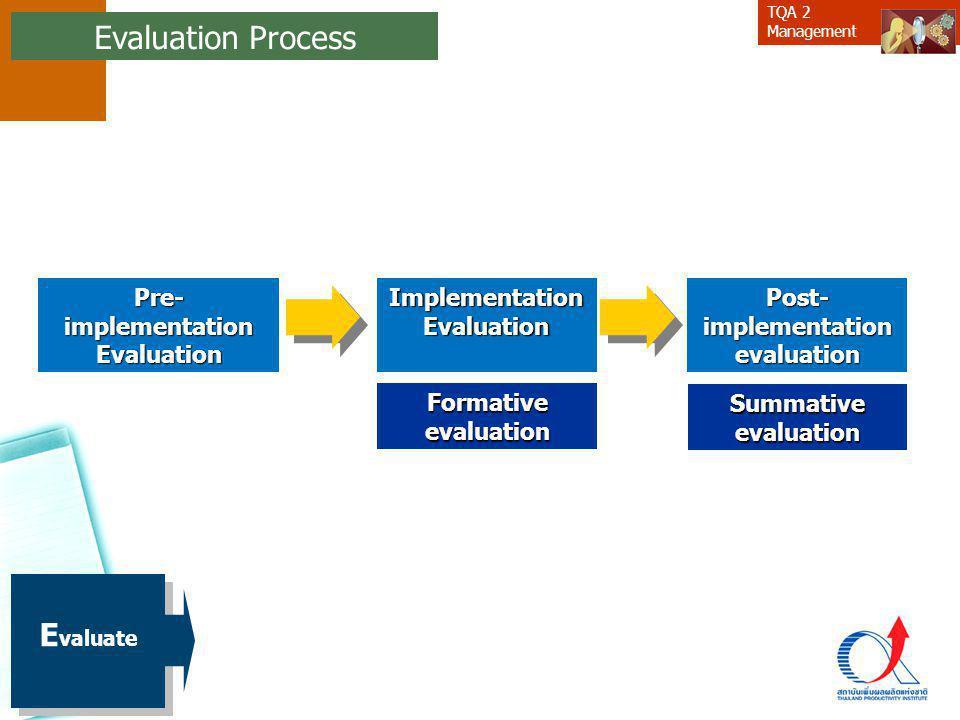 Evaluation Process Evaluate Pre- implementation Evaluation