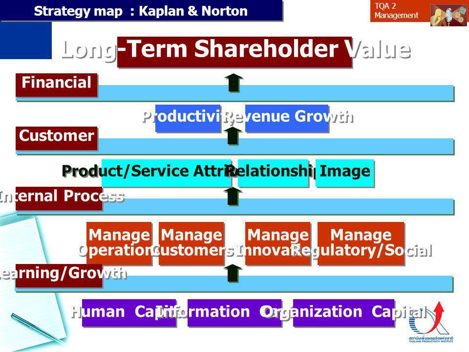 Long-Term Shareholder Value