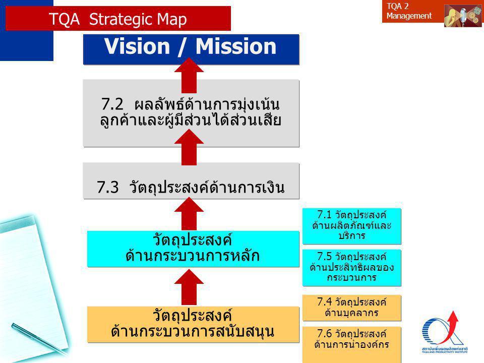 Vision / Mission TQA Strategic Map 7.2 ผลลัพธ์ด้านการมุ่งเน้น