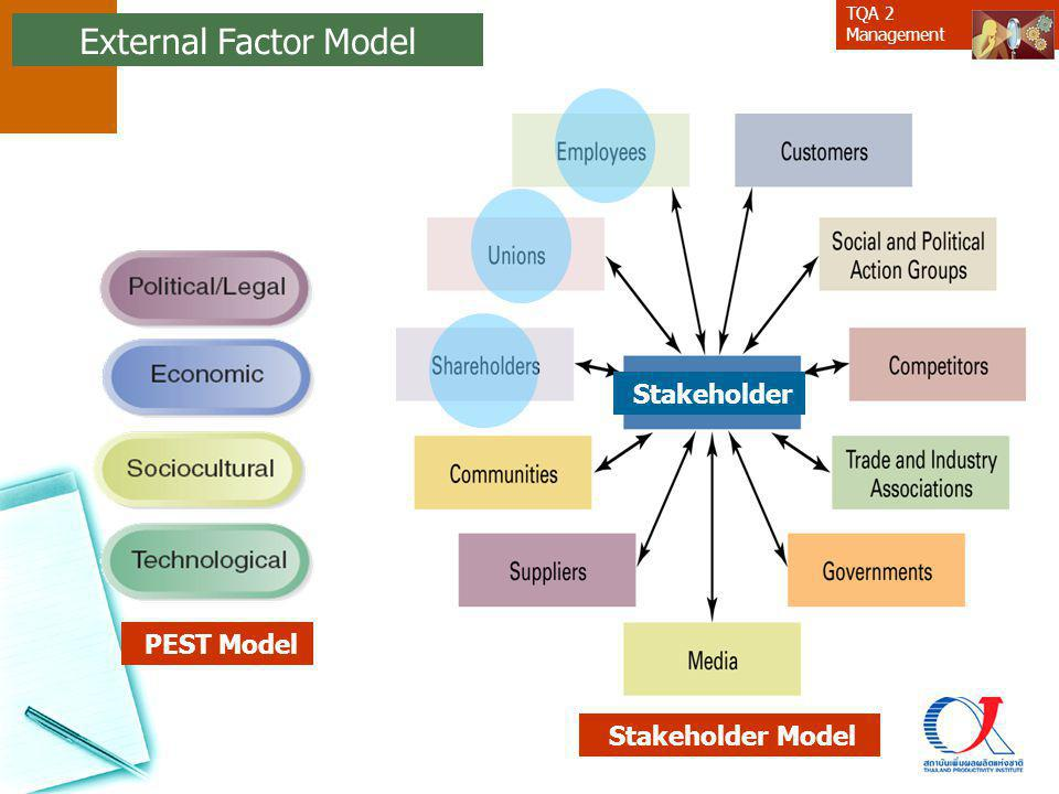 External Factor Model Stakeholder PEST Model Stakeholder Model 43