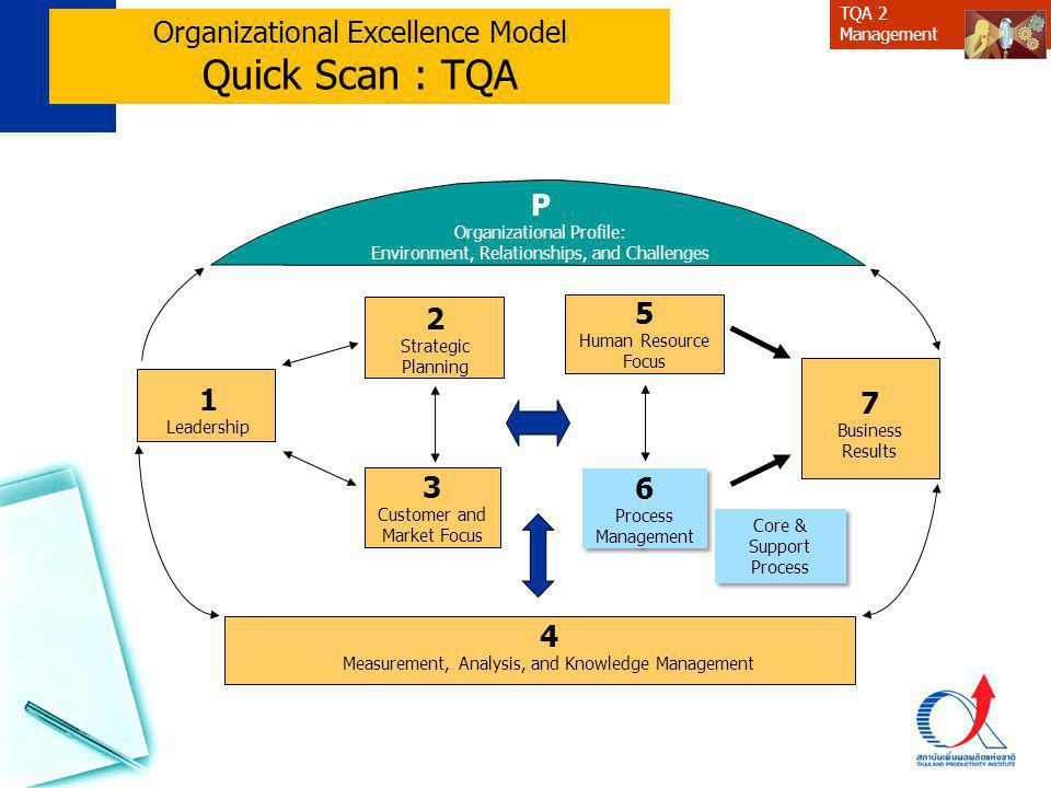 Quick Scan : TQA Organizational Excellence Model P 2 5 1 7 3 6 4