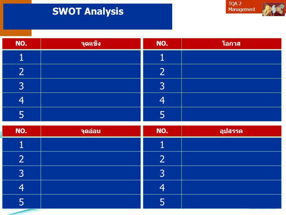 SWOT Analysis 1 2 3 4 5 1 2 3 4 5 1 2 3 4 5 1 2 3 4 5 NO. จุดแข็ง NO.