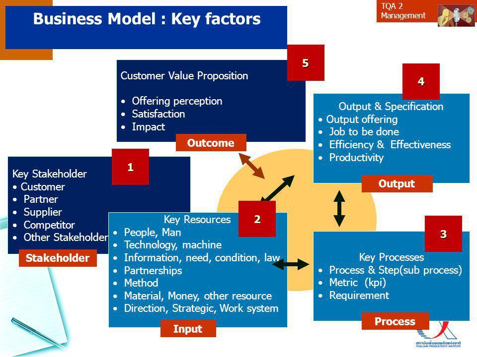 Business Model : Key factors