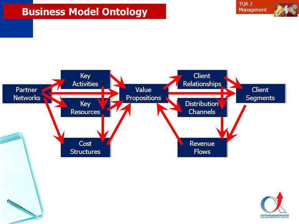 Business Model Ontology