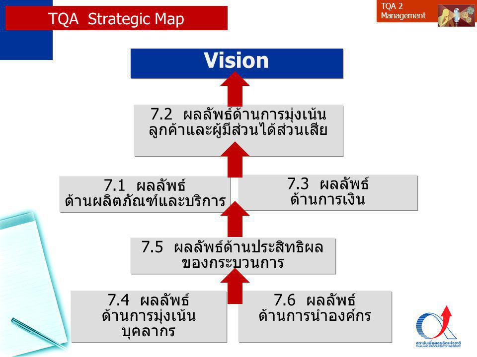 Vision TQA Strategic Map 7.2 ผลลัพธ์ด้านการมุ่งเน้น