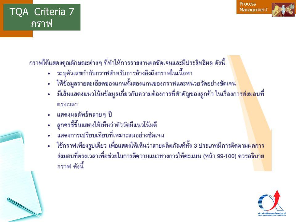 TQA Criteria 7 กราฟ 18