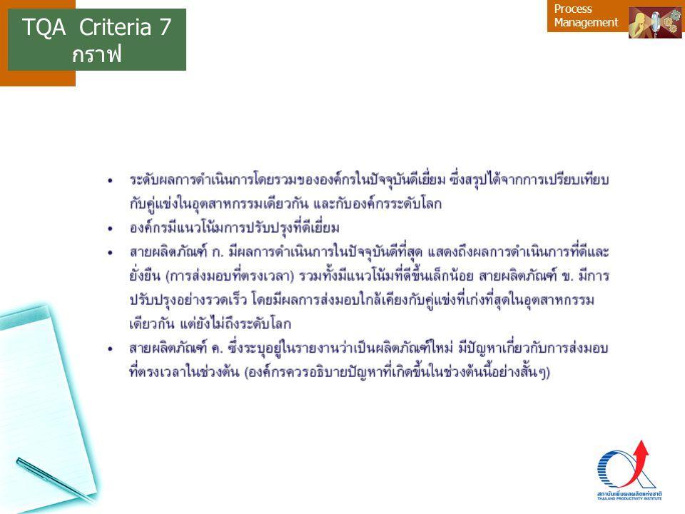 TQA Criteria 7 กราฟ 19