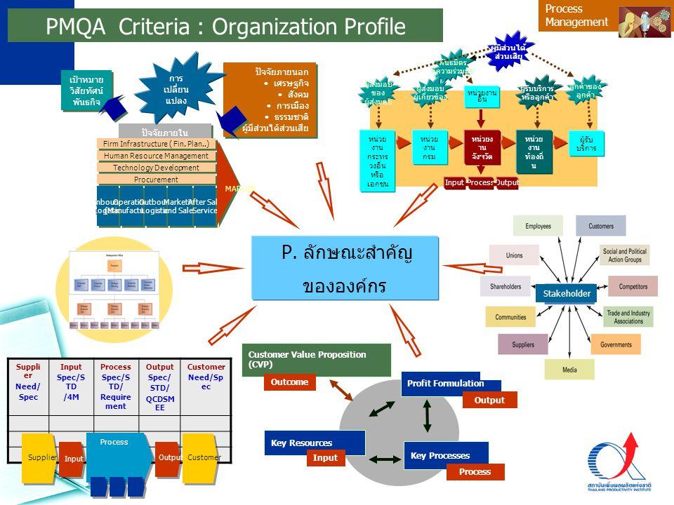 PMQA Criteria : Organization Profile