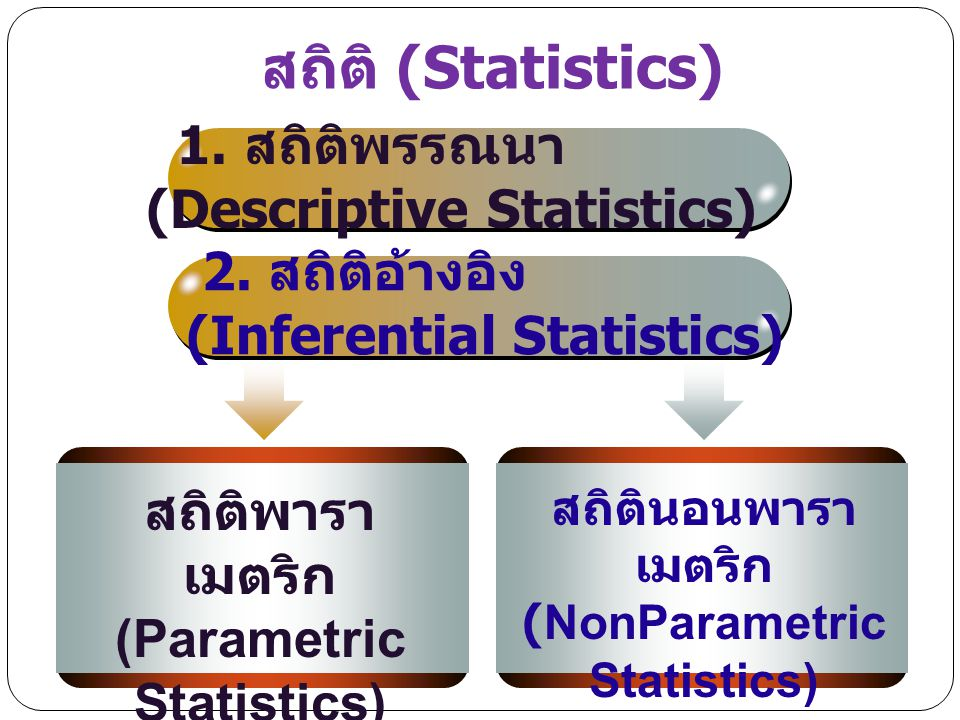 (Parametric Statistics) (NonParametric Statistics)