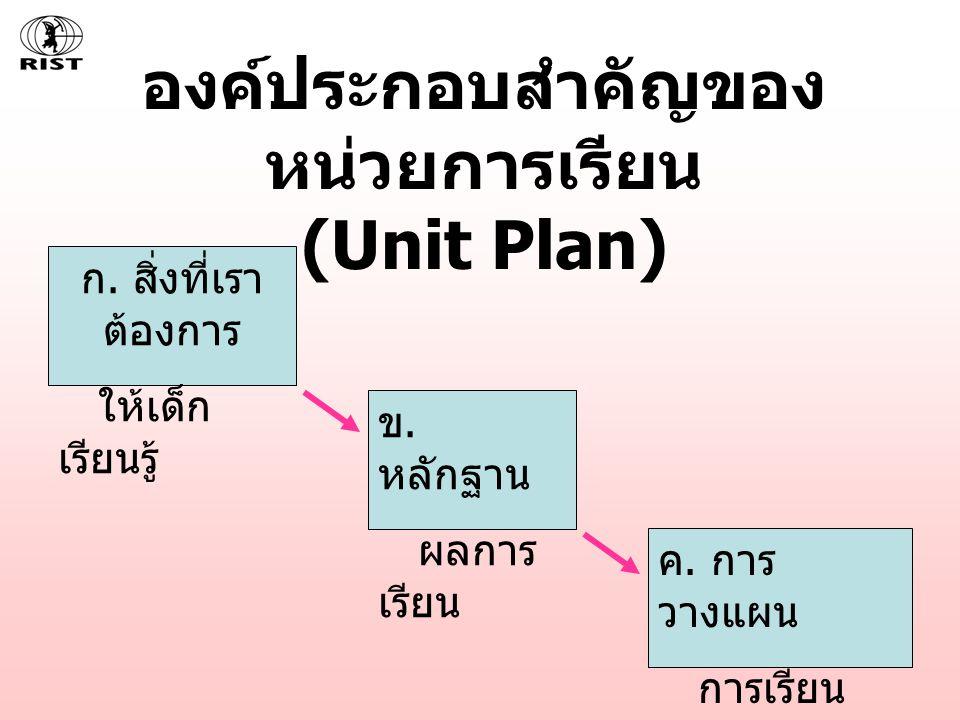 องค์ประกอบสำคัญของหน่วยการเรียน (Unit Plan)
