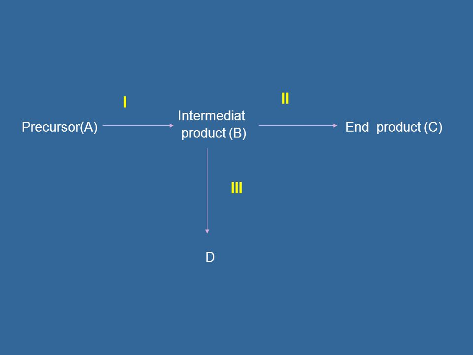 II I Intermediat product (B) Precursor(A) End product (C) III D