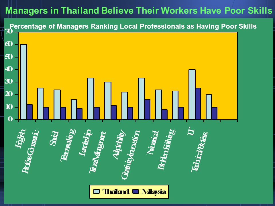 Managers in Thailand Believe Their Workers Have Poor Skills