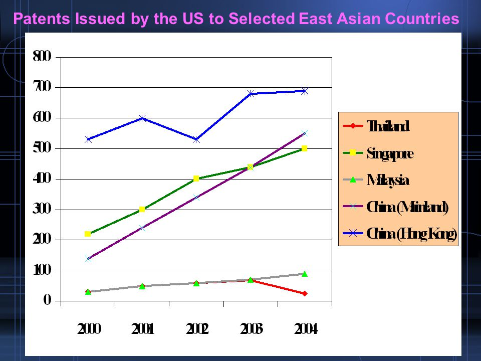 Patents Issued by the US to Selected East Asian Countries