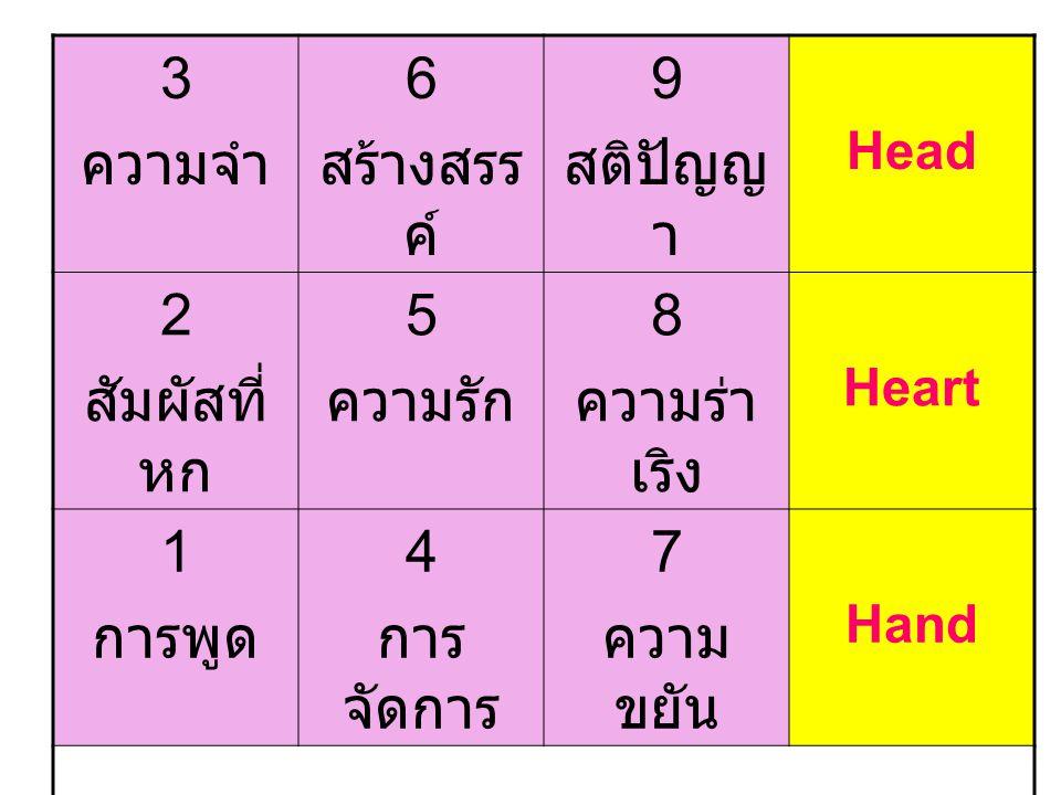 3 ความจำ 6 สร้างสรรค์ 9 สติปัญญา 2 สัมผัสที่หก 5 ความรัก 8 ความร่าเริง