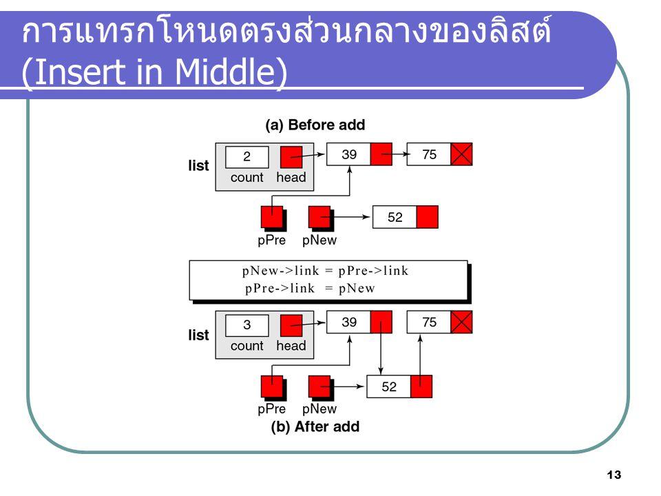 การแทรกโหนดตรงส่วนกลางของลิสต์ (Insert in Middle)