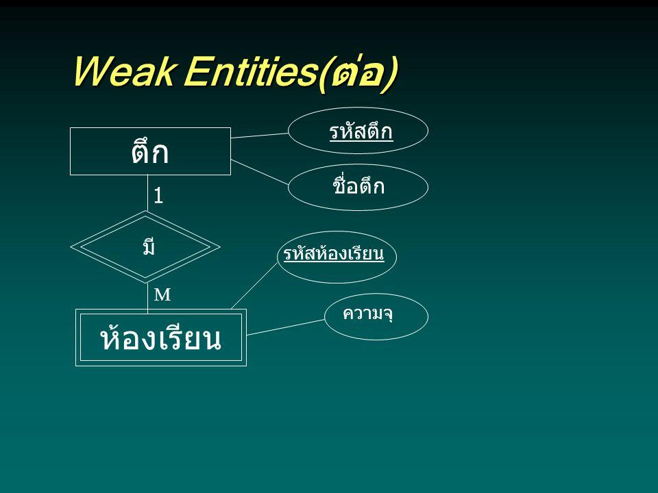 Weak Entities(ต่อ) ตึก ห้องเรียน รหัสตึก ชื่อตึก 1 มี รหัสห้องเรียน M