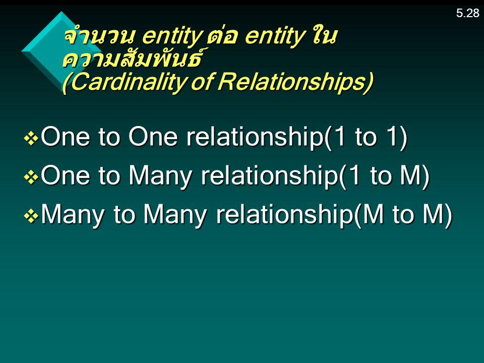 จำนวน entity ต่อ entity ในความสัมพันธ์ (Cardinality of Relationships)