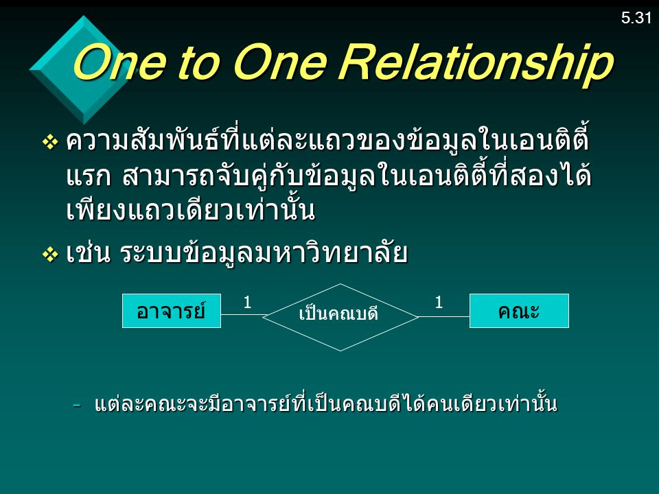One to One Relationship