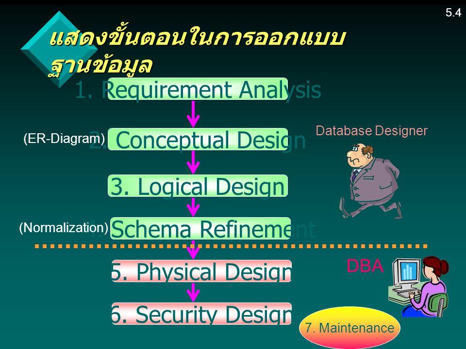 แสดงขั้นตอนในการออกแบบฐานข้อมูล