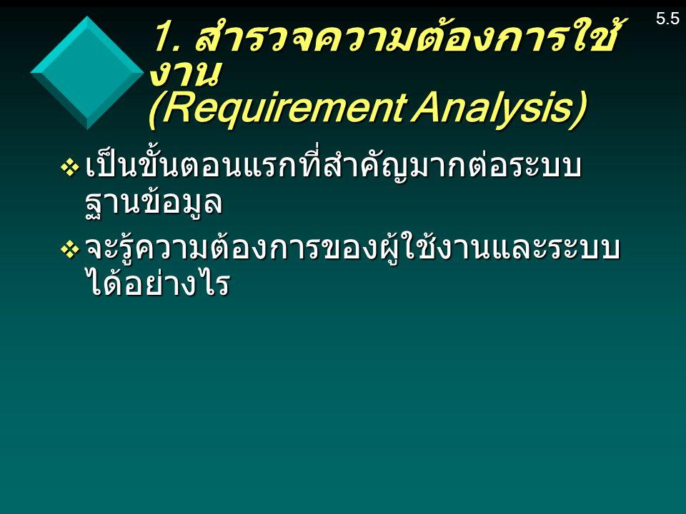 1. สำรวจความต้องการใช้งาน (Requirement Analysis)