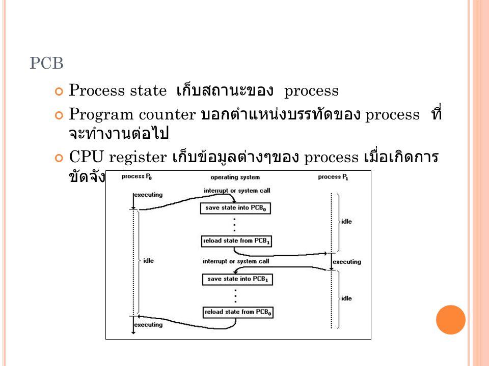 pcb Process state เก็บสถานะของ process