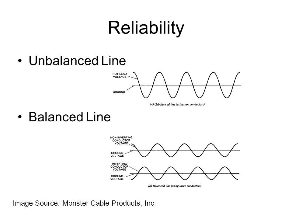 Reliability Unbalanced Line Balanced Line