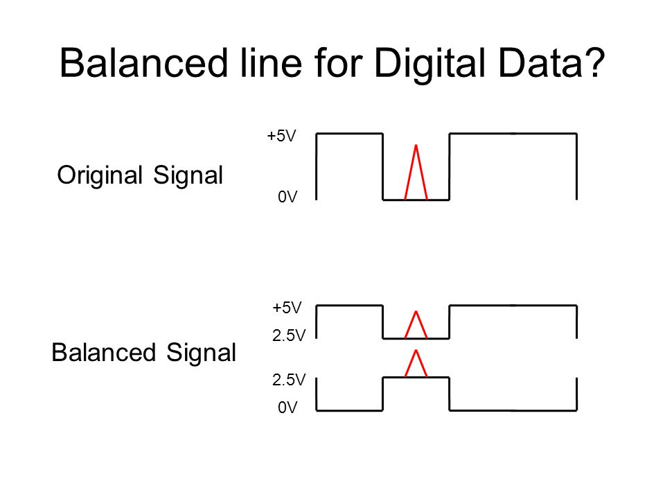 Balanced line for Digital Data