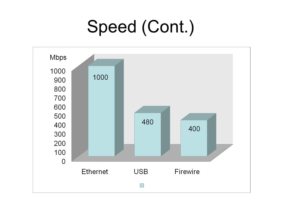 Speed (Cont.) Mbps