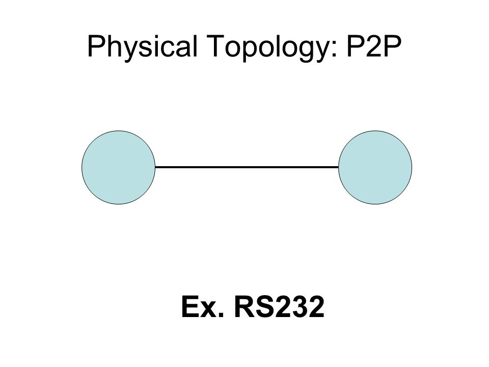 Physical Topology: P2P Ex. RS232