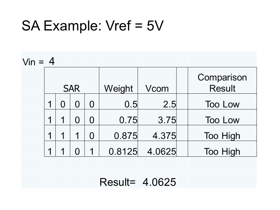 SA Example: Vref = 5V 4 Result= Vin = SAR Weight Vcom