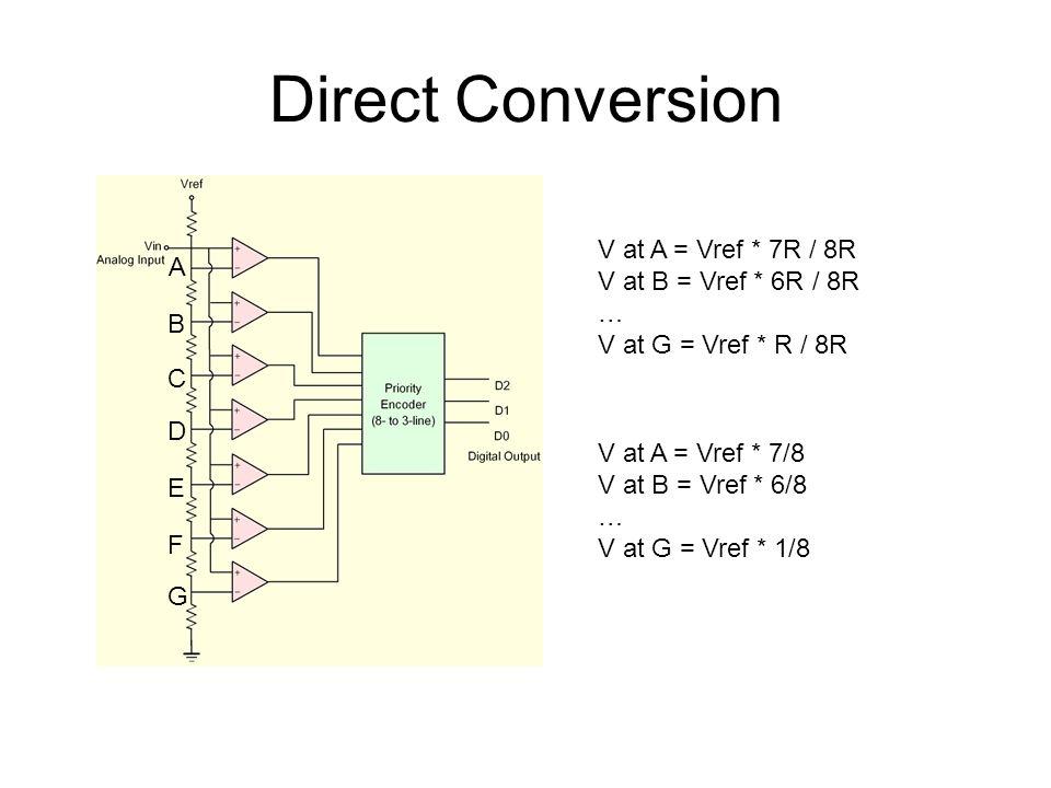 Direct Conversion V at A = Vref * 7R / 8R A V at B = Vref * 6R / 8R …