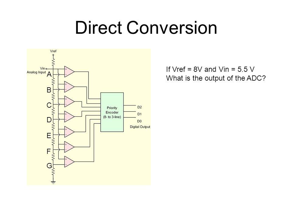 Direct Conversion If Vref = 8V and Vin = 5.5 V A