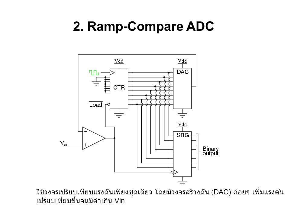 2. Ramp-Compare ADC ใช้วงจรเปรียบเทียบแรงดันเพียงชุดเดียว โดยมีวงจรสร้างดัน (DAC) ค่อยๆ เพิ่มแรงดัน.