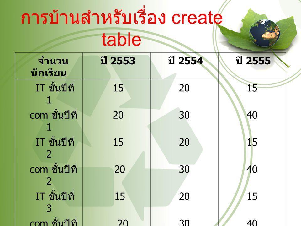 การบ้านสำหรับเรื่อง create table