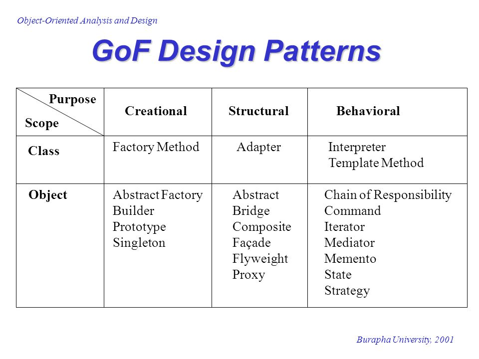 GoF Design Patterns Class Object Scope Purpose Creational Structural