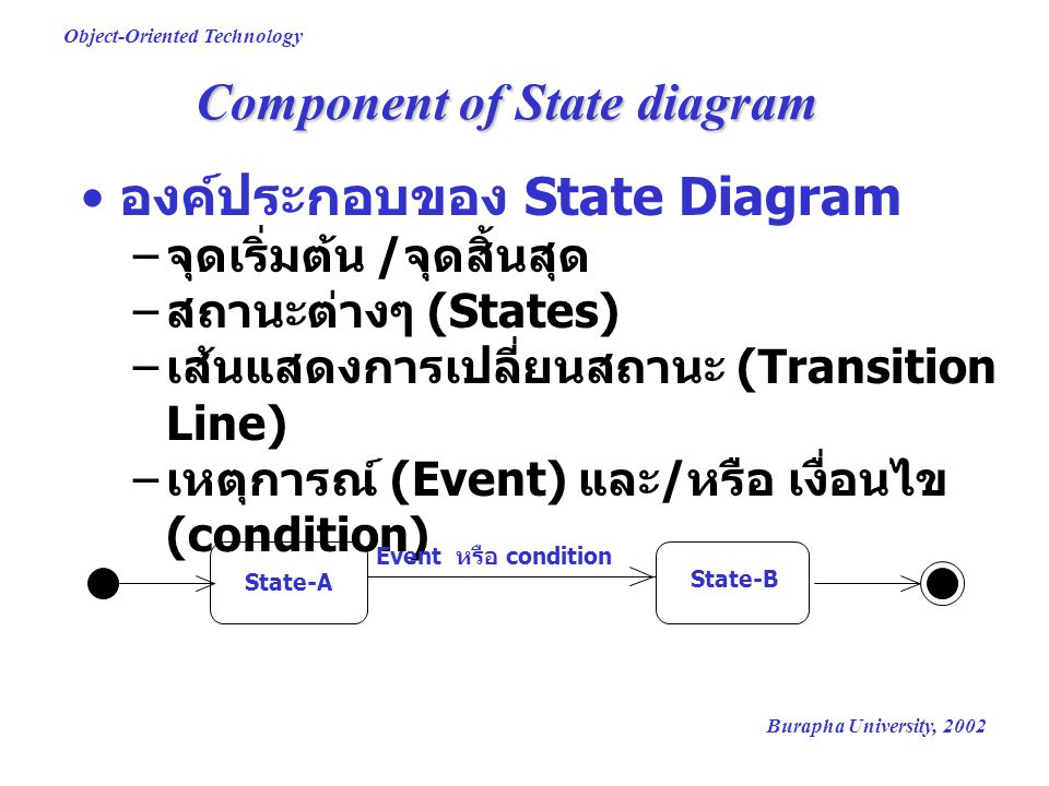 Component of State diagram