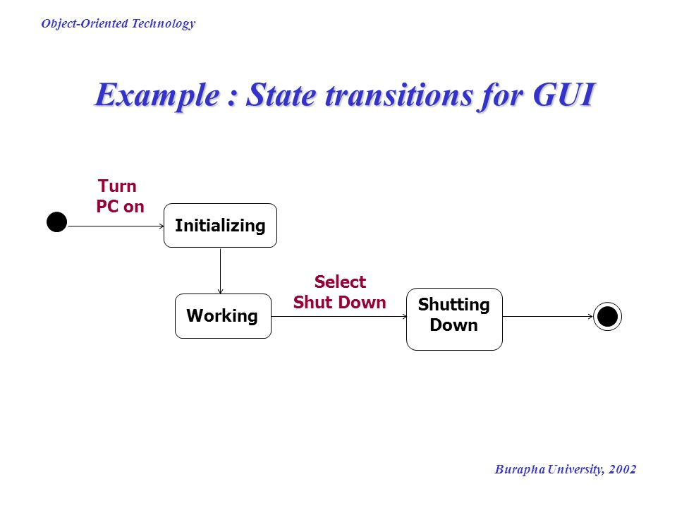Example : State transitions for GUI