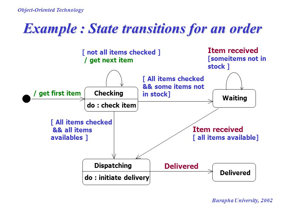 Example : State transitions for an order