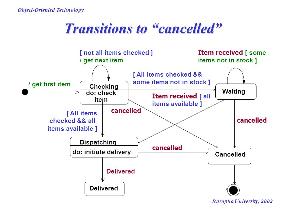 Transitions to cancelled
