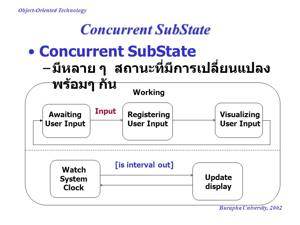 Concurrent SubState Concurrent SubState