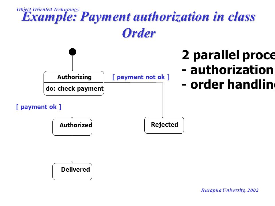Example: Payment authorization in class Order