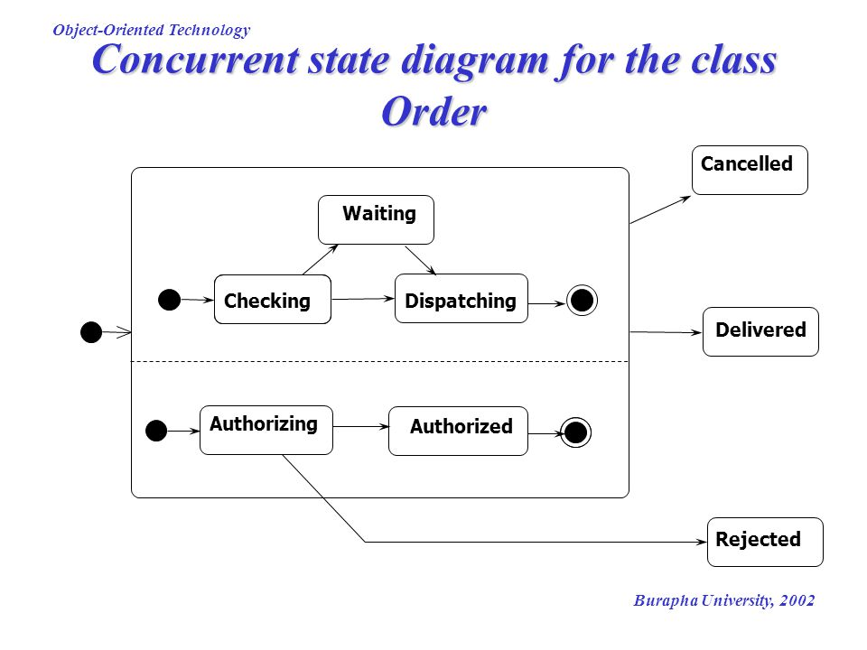 Concurrent state diagram for the class Order