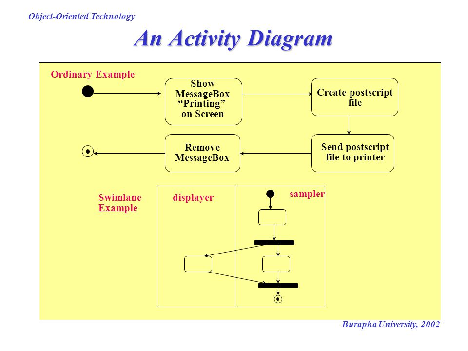 An Activity Diagram Show MessageBox Printing on Screen