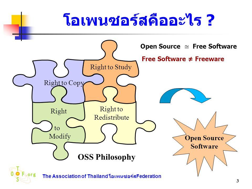 โอเพนซอร์สคืออะไร Free Software ≠ Freeware OSS Philosophy