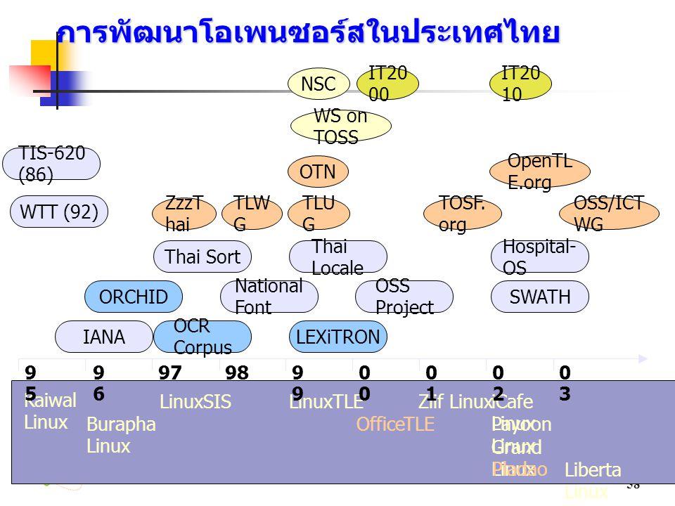 การพัฒนาโอเพนซอร์สในประเทศไทย