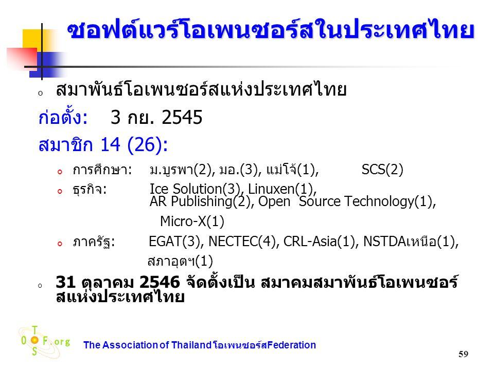 ซอฟต์แวร์โอเพนซอร์สในประเทศไทย