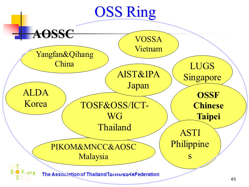 OSS Ring AOSSC LUGS Singapore AIST&IPA Japan ALDA Korea