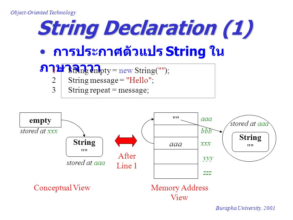 String Declaration (1) การประกาศตัวแปร String ในภาษาจาวา