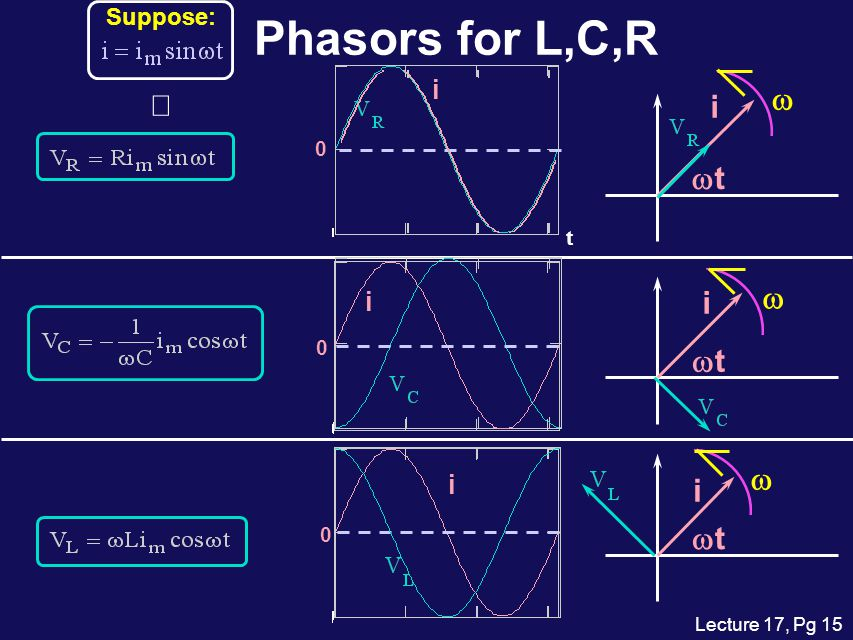 Suppose: Phasors for L,C,R t i i wt w ß i i wt w i i wt w