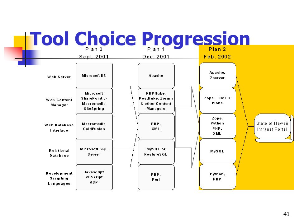 Tool Choice Progression